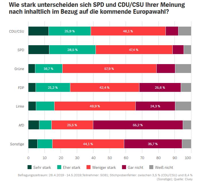 2019_05_17_15_02_43_Europawahl_Wähler_von_Union_und_SPD_sehen_laut_Umfrage_kaum_Unterschiede_SPIE